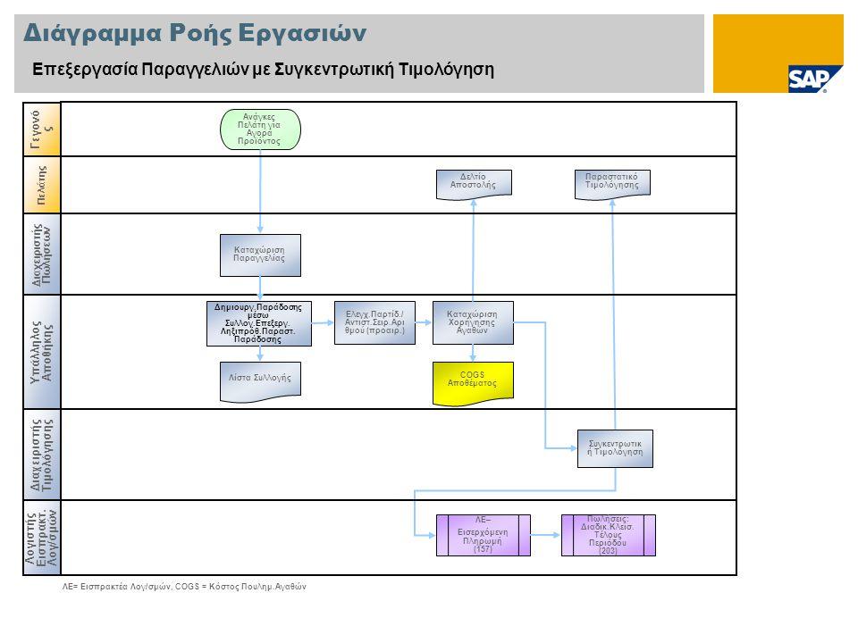 Πελάτης Διάγραμμα Ροής Εργασιών Επεξεργασία Παραγγελιών με Συγκεντρωτική Τιμολόγηση Διαχειριστής Πωλήσεων Υπάλληλος Αποθήκης Λογιστής Εισπρακτ. Λογ/σμ