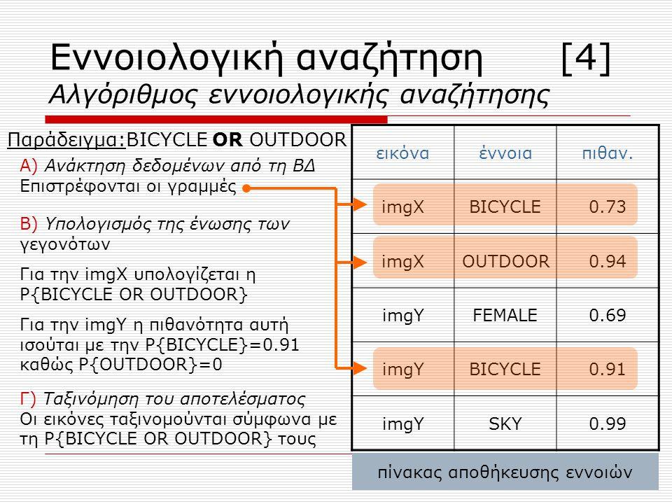 Εννοιολογική αναζήτηση [4] Αλγόριθμος εννοιολογικής αναζήτησης Παράδειγμα:BICYCLE OR OUTDOOR Α) Ανάκτηση δεδομένων από τη ΒΔ Επιστρέφονται οι γραμμές πίνακας αποθήκευσης εννοιών εικόναέννοιαπιθαν.