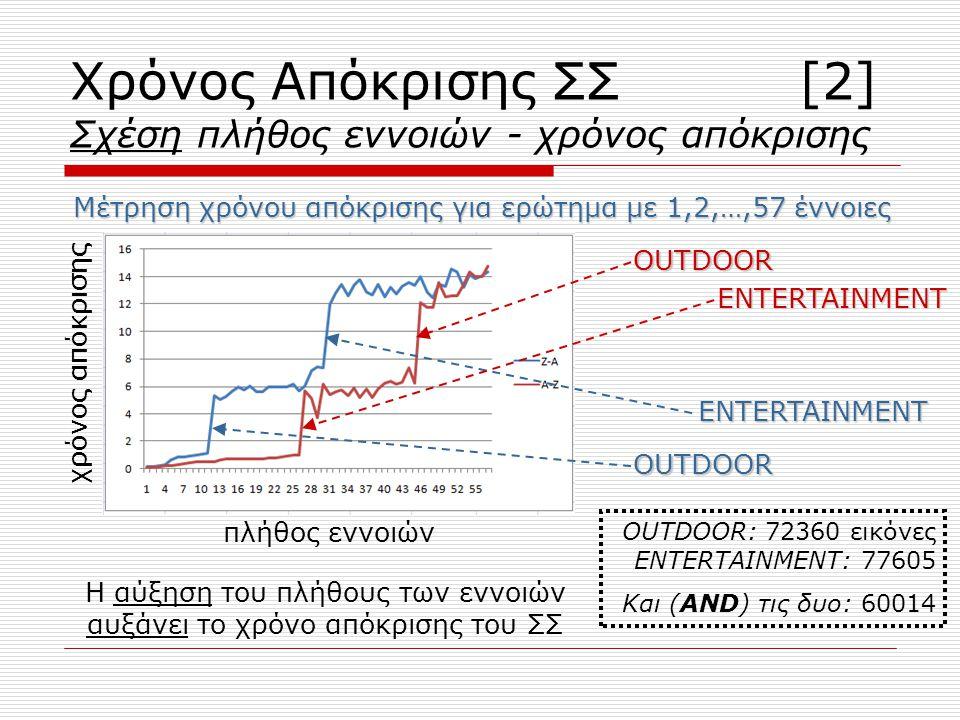 Χρόνος Απόκρισης ΣΣ [2] Σχέση πλήθος εννοιών - χρόνος απόκρισης Η αύξηση του πλήθους των εννοιών αυξάνει το χρόνο απόκρισης του ΣΣ Μέτρηση χρόνου απόκρισης για ερώτημα με 1,2,…,57 έννοιες OUTDOOR ENTERTAINMENT ENTERTAINMENT OUTDOOR πλήθος εννοιών OUTDOOR: 72360 εικόνες ENTERTAINMENT: 77605 Και (AND) τις δυο: 60014 χρόνος απόκρισης