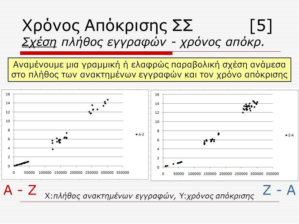 Χρόνος Απόκρισης ΣΣ [5] Σχέση πλήθος εγγραφών - χρόνος απόκρ.