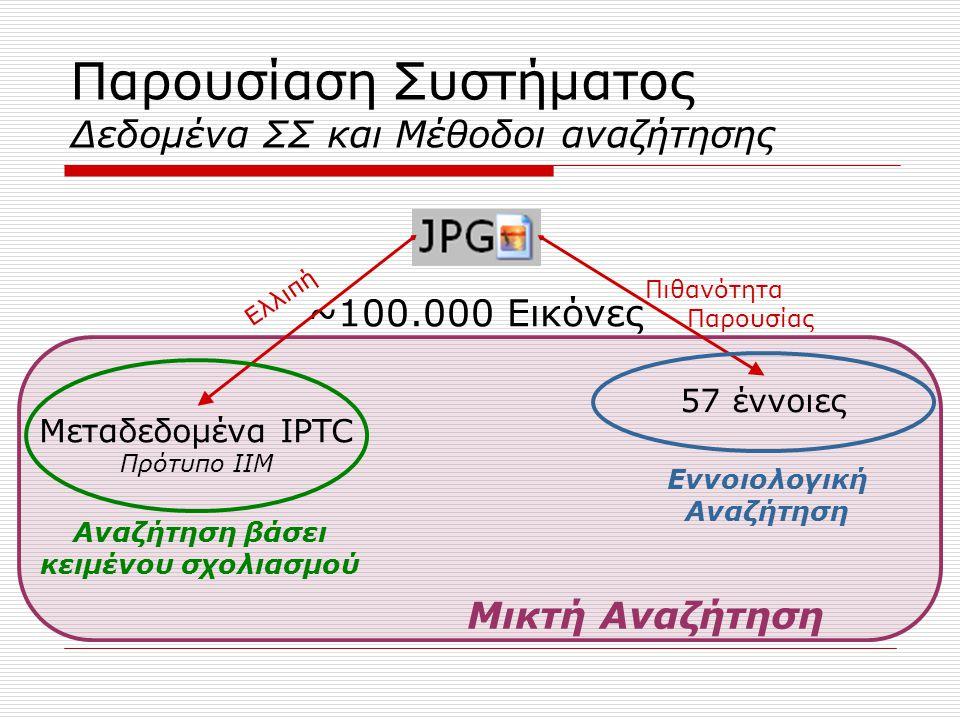 ~100.000 Εικόνες Παρουσίαση Συστήματος Δεδομένα ΣΣ και Μέθοδοι αναζήτησης Μεταδεδομένα IPTC Πρότυπο IIM 57 έννοιες Αναζήτηση βάσει κειμένου σχολιασμού Εννοιολογική Αναζήτηση Πιθανότητα Παρουσίας Ελλιπή Μικτή Αναζήτηση