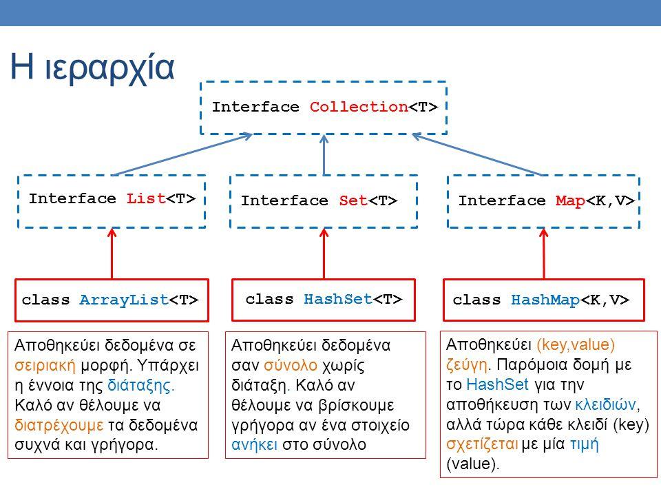 Η ιεραρχία Interface Collection Interface List Interface Set Interface Map class ArrayList class HashSet class HashMap Αποθηκεύει δεδομένα σε σειριακή
