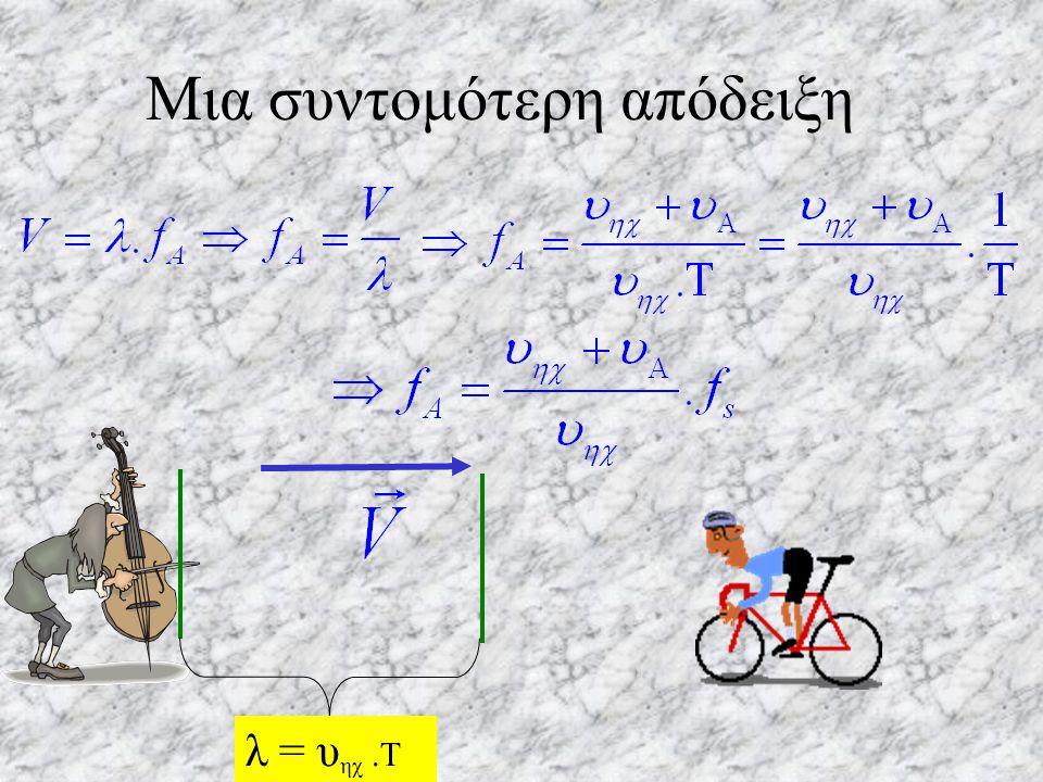λ = υ ηχ.Τ Μια συντομότερη απόδειξη Ο παρατηρητής νομίζει ότι ο ήχος έχει ταχύτητα V = υ ηχ + υ A