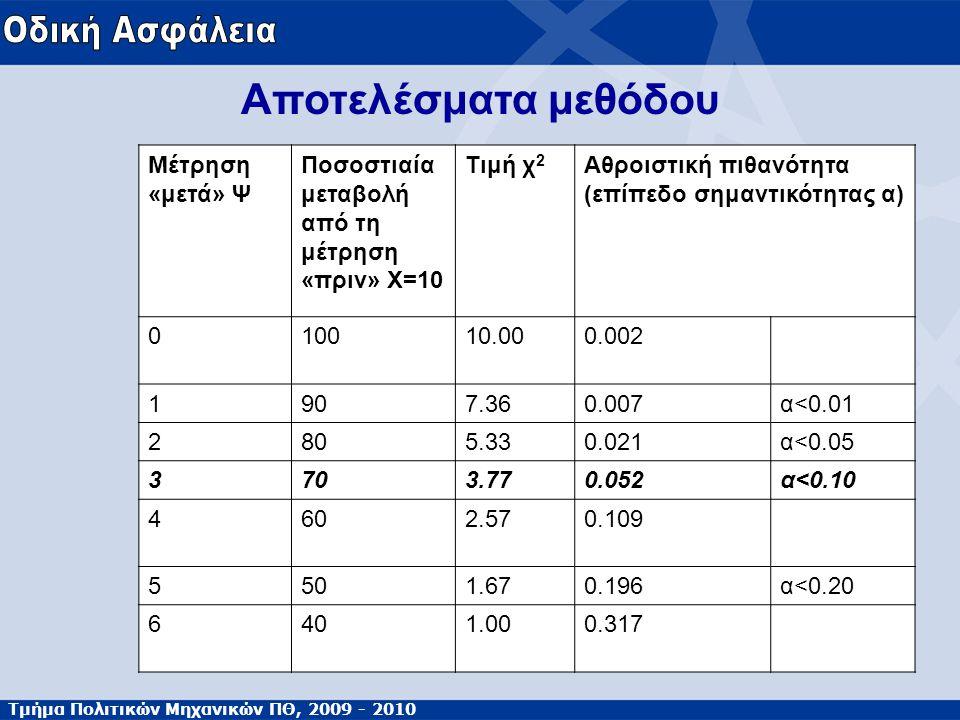 Τμήμα Πολιτικών Μηχανικών ΠΘ, 2009 - 2010 Αποτελέσματα μεθόδου Μέτρηση «μετά» Ψ Ποσοστιαία μεταβολή από τη μέτρηση «πριν» Χ=10 Τιμή χ 2 Αθροιστική πιθ