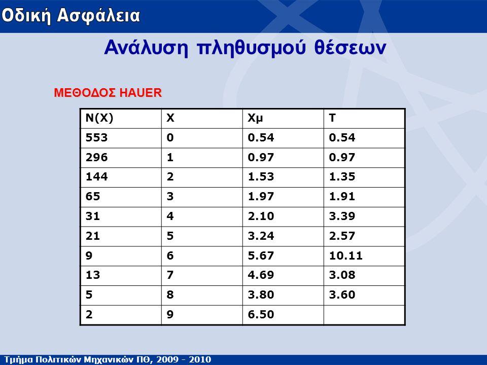 Τμήμα Πολιτικών Μηχανικών ΠΘ, 2009 - 2010 Ανάλυση πληθυσμού θέσεων ΜΕΘΟΔΟΣ HAUER Ν(Χ)ΧΧμΤ 55300.54 29610.97 14421.531.35 6531.971.91 3142.103.39 2153.