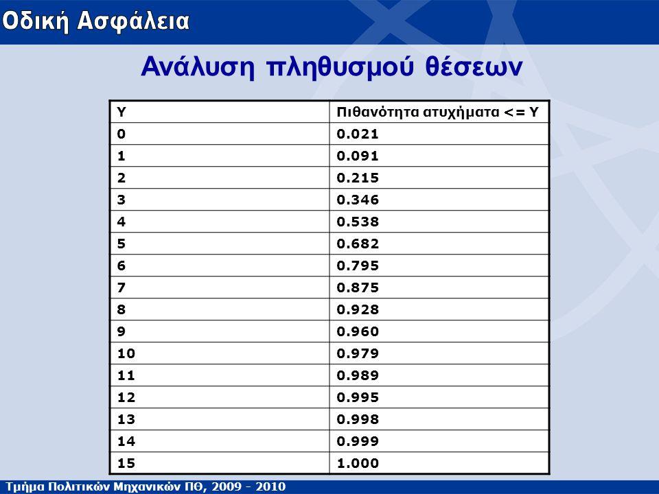 Τμήμα Πολιτικών Μηχανικών ΠΘ, 2009 - 2010 ΥΠιθανότητα ατυχήματα <= Υ 00.021 10.091 20.215 30.346 40.538 50.682 60.795 70.875 80.928 90.960 100.979 110