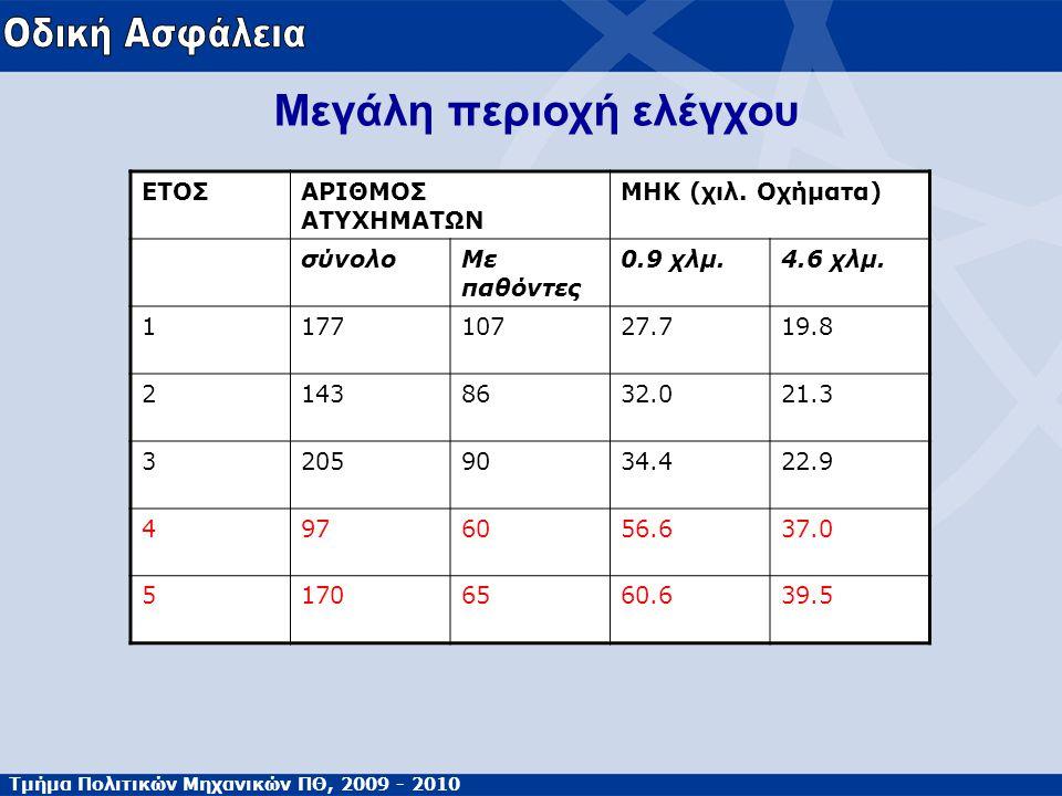 Τμήμα Πολιτικών Μηχανικών ΠΘ, 2009 - 2010 Μεγάλη περιοχή ελέγχου ΕΤΟΣΑΡΙΘΜΟΣ ΑΤΥΧΗΜΑΤΩΝ ΜΗΚ (χιλ. Οχήματα) σύνολοΜε παθόντες 0.9 χλμ.4.6 χλμ. 11771072