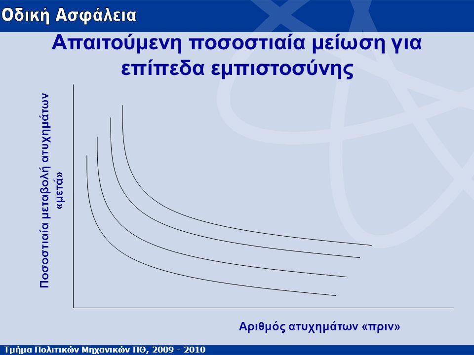 Τμήμα Πολιτικών Μηχανικών ΠΘ, 2009 - 2010 Απαιτούμενη ποσοστιαία μείωση για επίπεδα εμπιστοσύνης Αριθμός ατυχημάτων «πριν» Ποσοστιαία μεταβολή ατυχημά