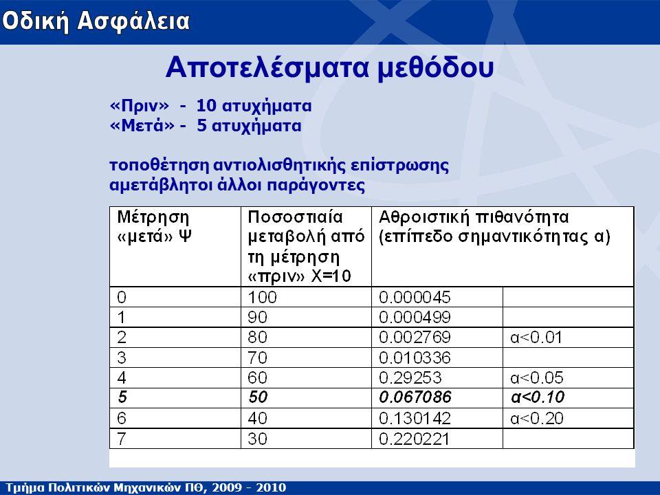Τμήμα Πολιτικών Μηχανικών ΠΘ, 2009 - 2010 Αποτελέσματα μεθόδου «Πριν» - 10 ατυχήματα «Μετά» - 5 ατυχήματα τοποθέτηση αντιολισθητικής επίστρωσης αμετάβ