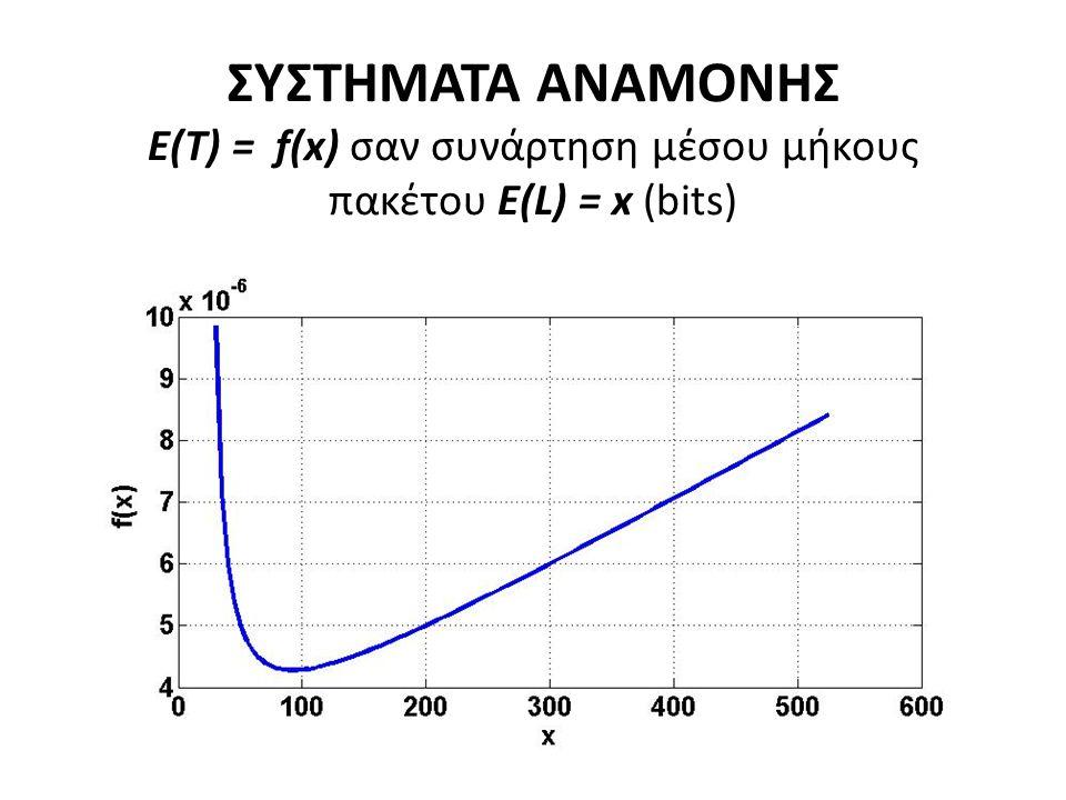 ΣΥΣΤΗΜΑΤΑ ΑΝΑΜΟΝΗΣ Ε(Τ) = f(x) σαν συνάρτηση μέσου μήκους πακέτου E(L) = x (bits)