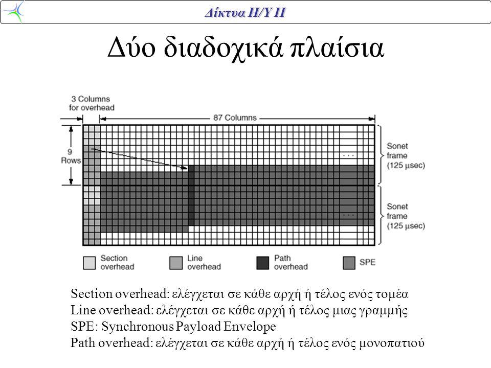 Δίκτυα Η/Υ ΙΙ Δύο διαδοχικά πλαίσια Section overhead: ελέγχεται σε κάθε αρχή ή τέλος ενός τομέα Line overhead: ελέγχεται σε κάθε αρχή ή τέλος μιας γρα