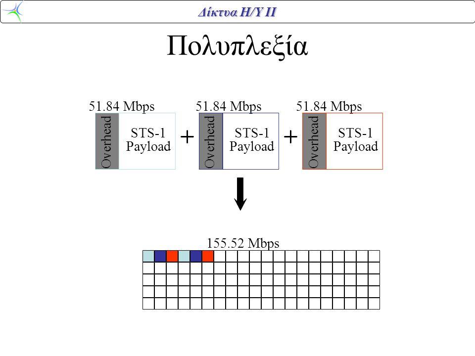 Δίκτυα Η/Υ ΙΙ Πολυπλεξία 51.84 Mbps 155.52 Mbps Overhead STS-1 Payload Overhead STS-1 Payload Overhead STS-1 Payload