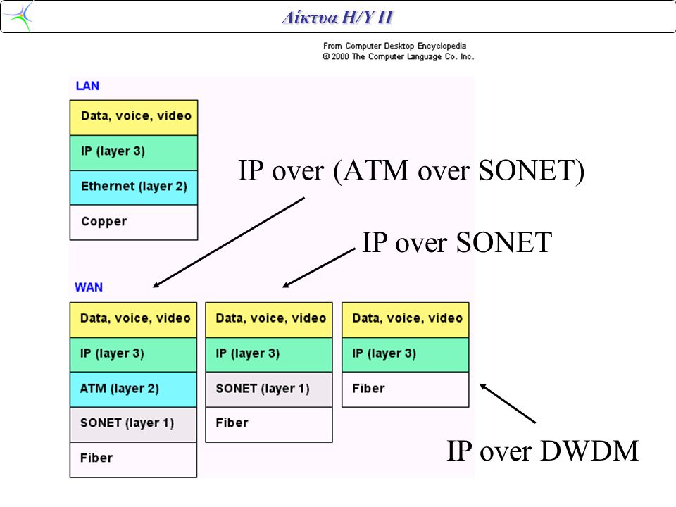 Δίκτυα Η/Υ ΙΙ IP over (ATM over SONET) IP over SONET IP over DWDM