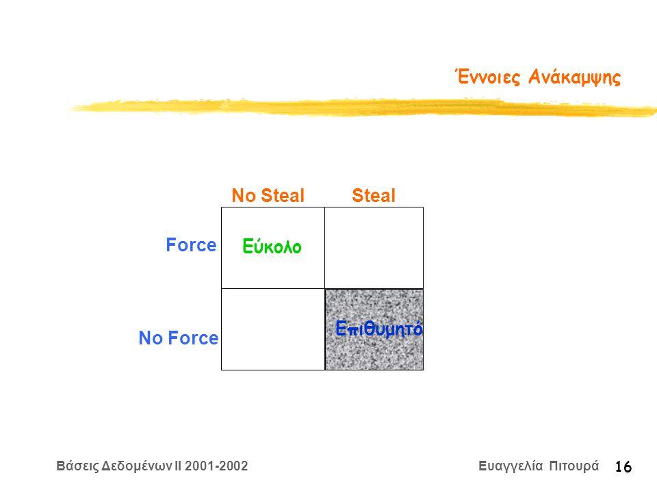 Βάσεις Δεδομένων II 2001-2002 Ευαγγελία Πιτουρά 16 Έννοιες Ανάκαμψης Force No Force No Steal Steal Εύκολο Επιθυμητό