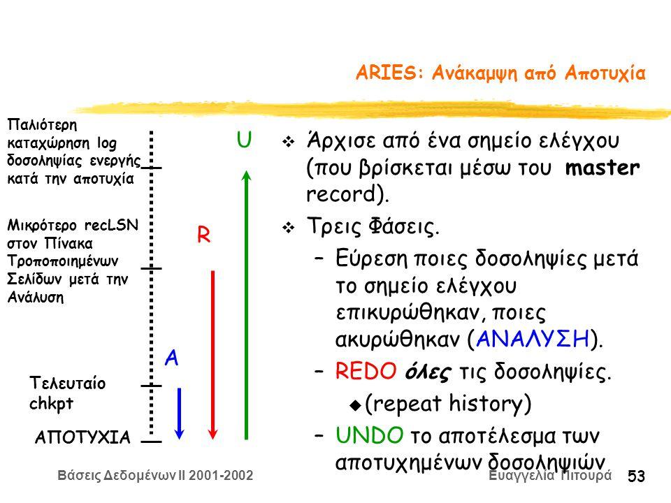 Βάσεις Δεδομένων II 2001-2002 Ευαγγελία Πιτουρά 53 ARIES: Ανάκαμψη από Αποτυχία v Άρχισε από ένα σημείο ελέγχου (που βρίσκεται μέσω του master record).