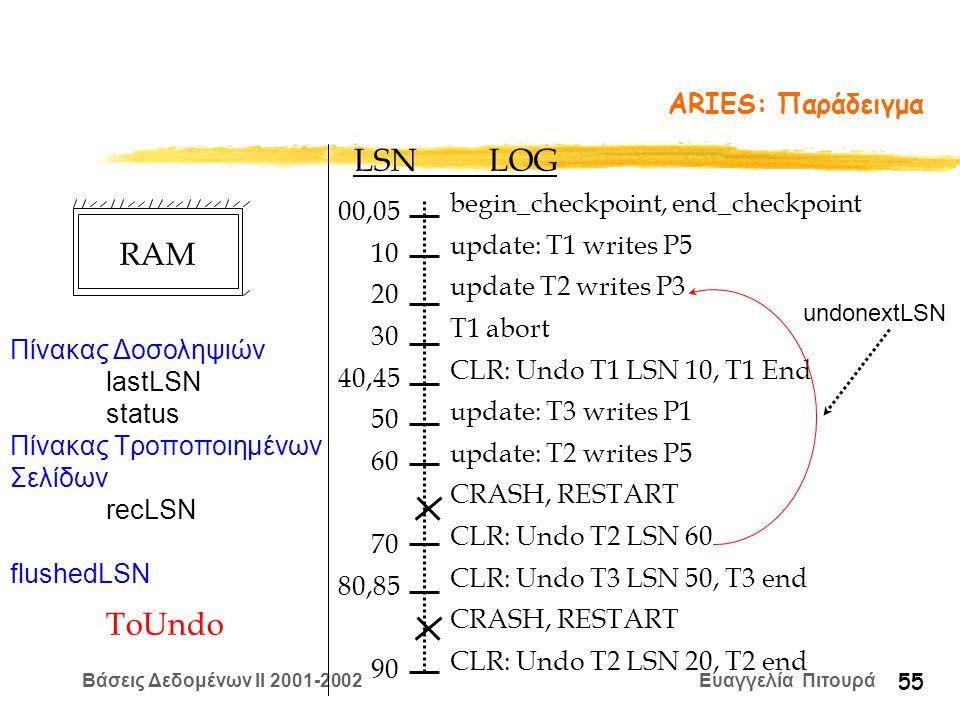 Βάσεις Δεδομένων II 2001-2002 Ευαγγελία Πιτουρά 55 ARIES: Παράδειγμα begin_checkpoint, end_checkpoint update: T1 writes P5 update T2 writes P3 T1 abort CLR: Undo T1 LSN 10, T1 End update: T3 writes P1 update: T2 writes P5 CRASH, RESTART CLR: Undo T2 LSN 60 CLR: Undo T3 LSN 50, T3 end CRASH, RESTART CLR: Undo T2 LSN 20, T2 end LSN LOG 00,05 10 20 30 40,45 50 60 70 80,85 90 Πίνακας Δοσοληψιών lastLSN status Πίνακας Τροποποιημένων Σελίδων recLSN flushedLSN ToUndo undonextLSN RAM
