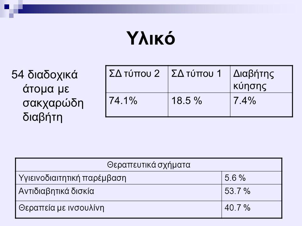 Υλικό 54 διαδοχικά άτομα με σακχαρώδη διαβήτη ΣΔ τύπου 2ΣΔ τύπου 1Διαβήτης κύησης 74.1%18.5 %7.4% Θεραπευτικά σχήματα Υγιεινοδιαιτητική παρέμβαση5.6 %