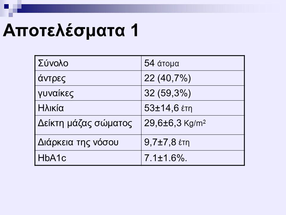 Αποτελέσματα 1 Σύνολο54 άτομα άντρες22 (40,7%) γυναίκες32 (59,3%) Ηλικία53±14,6 έτη Δείκτη μάζας σώματος29,6±6,3 Kg/m 2 Διάρκεια της νόσου9,7±7,8 έτη