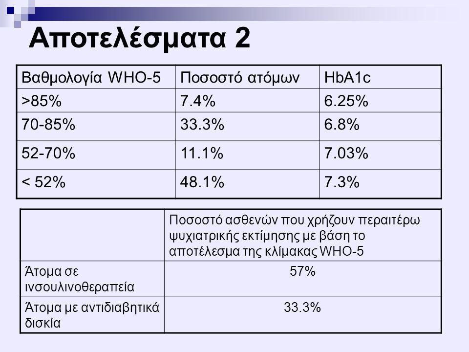 Βαθμολογία WHO-5Ποσοστό ατόμωνHbA1c >85%7.4%6.25% 70-85%33.3%6.8% 52-70%11.1%7.03% < 52%48.1%7.3% Ποσοστό ασθενών που χρήζουν περαιτέρω ψυχιατρικής εκ