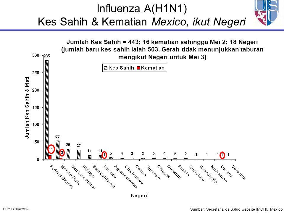 CHOTANI © 2009. Influenza A(H1N1) Kes Sahih & Kematian Mexico, ikut Negeri Sumber: Secretaria de Salud website (MOH), Mexico Jumlah Kes Sahih = 443; 1