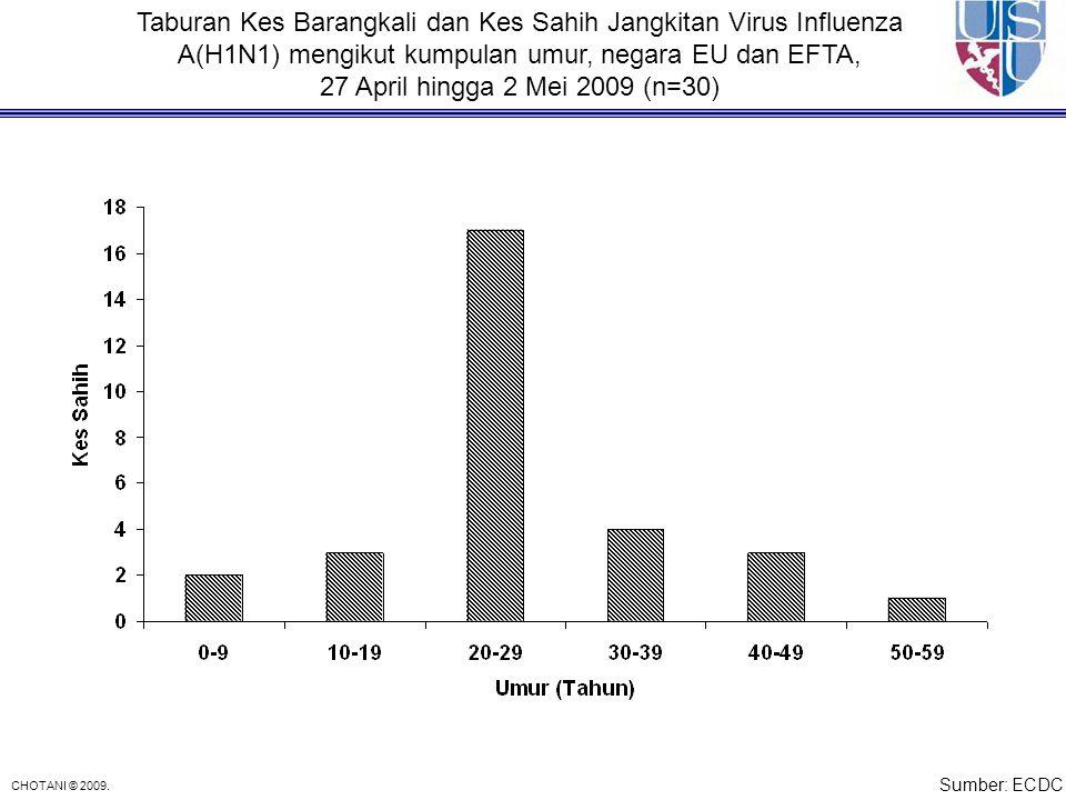 CHOTANI © 2009. Taburan Kes Barangkali dan Kes Sahih Jangkitan Virus Influenza A(H1N1) mengikut kumpulan umur, negara EU dan EFTA, 27 April hingga 2 M