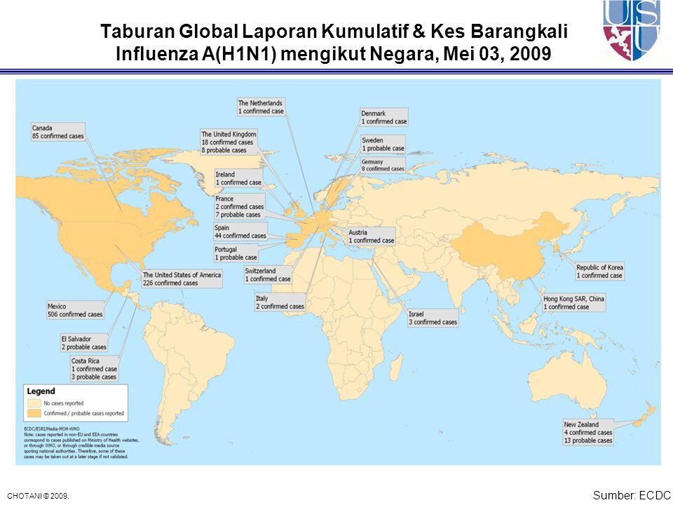 CHOTANI © 2009. Taburan Global Laporan Kumulatif & Kes Barangkali Influenza A(H1N1) mengikut Negara, Mei 03, 2009 Sumber: ECDC