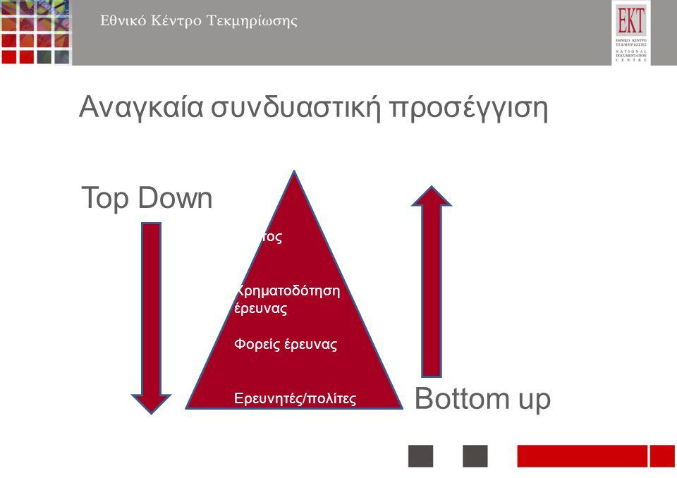 Αναγκαία συνδυαστική προσέγγιση Top Down Bottom up Κράτος Χρηματοδότηση έρευνας Φορείς έρευνας Ερευνητές/πολίτες