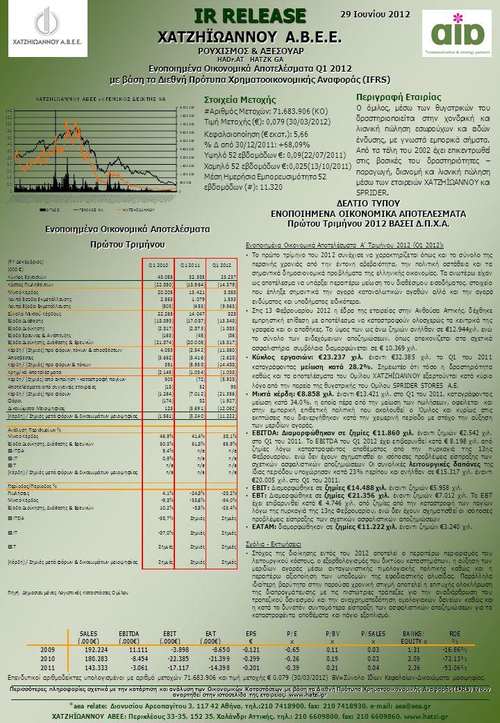 Ενοποιημένα Οικονομικά Αποτελέσματα Α' Τριμήνου 2012 (Q1 2012): Το πρώτο τρίμηνο του 2012 συνέχισε να χαρακτηρίζεται όπως και το σύνολο της περσινής χρονιάς από την έντονη αβεβαιότητα, την πολιτική αστάθεια και τα σημαντικά δημοσιονομικά προβλήματα της ελληνικής οικονομίας.