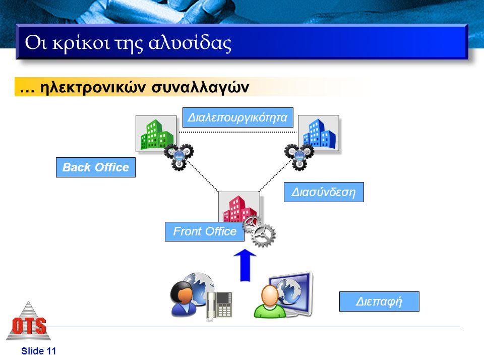 Slide 11 Οι κρίκοι της αλυσίδας … ηλεκτρονικών συναλλαγών Διεπαφή Front Office Διασύνδεση Back Office Διαλειτουργικότητα