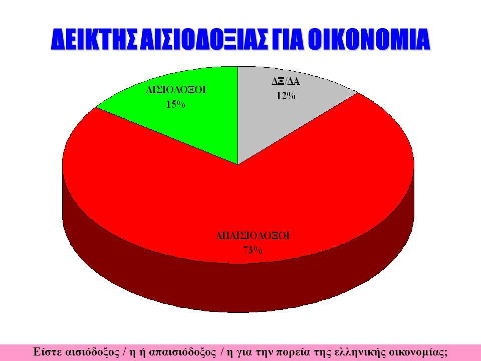 ΔΕΙΚΤΗΣ ΑΙΣΙΟΔΟΞΙΑΣ ΓΙΑ ΟΙΚΟΝΟΜΙΑ 201120122013