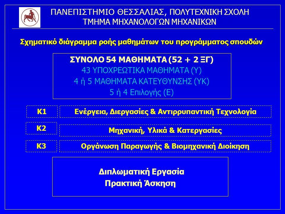 ΠΑΝΕΠΙΣΤΗΜΙΟ ΘΕΣΣΑΛΙΑΣ, ΠΟΛΥΤΕΧΝΙΚΗ ΣΧΟΛΗ ΤΜΗΜΑ ΜΗΧΑΝΟΛΟΓΩΝ ΜΗΧΑΝΙΚΩΝ Σχηματικό διάγραμμα ροής μαθημάτων του προγράμματος σπουδών ΣΥΝΟΛΟ 54 ΜΑΘΗΜΑΤΑ (