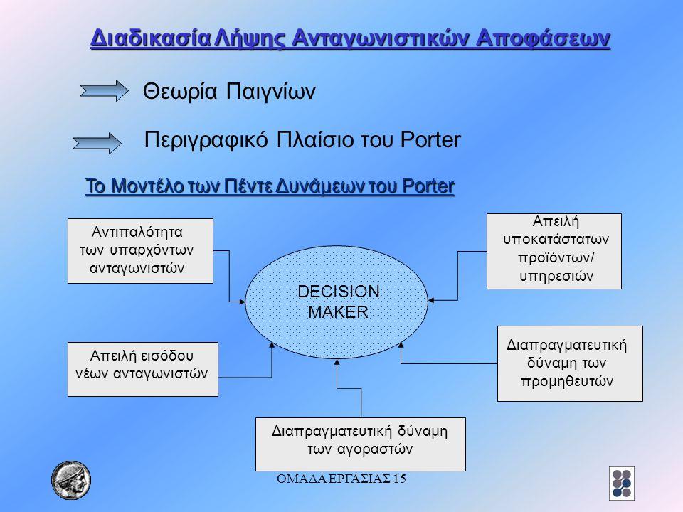 ΟΜΑΔΑ ΕΡΓΑΣΙΑΣ 15 Διαδικασία Λήψης Ανταγωνιστικών Αποφάσεων Θεωρία Παιγνίων Περιγραφικό Πλαίσιο του Porter Το Μοντέλο των Πέντε Δυνάμεων του Porter DE