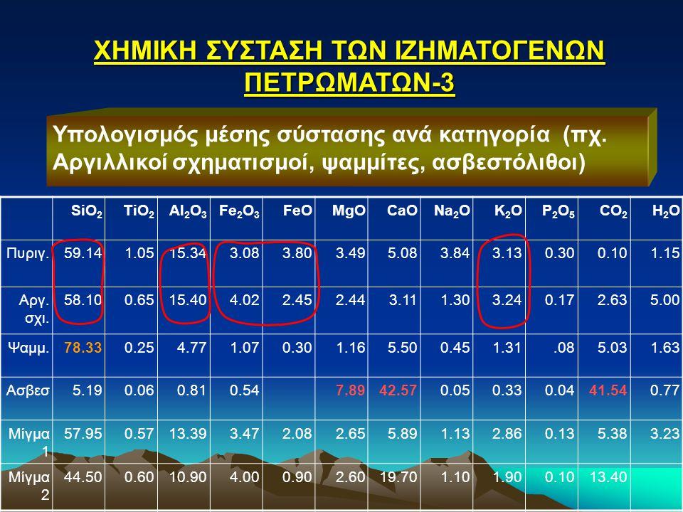 ΧΗΜΙΚΗ ΣΥΣΤΑΣΗ ΤΩΝ ΙΖΗΜΑΤΟΓΕΝΩΝ ΠΕΤΡΩΜΑΤΩΝ-3 Υπολογισμός μέσης σύστασης ανά κατηγορία (πχ. Αργιλλικοί σχηματισμοί, ψαμμίτες, ασβεστόλιθοι) SiO 2 TiO 2