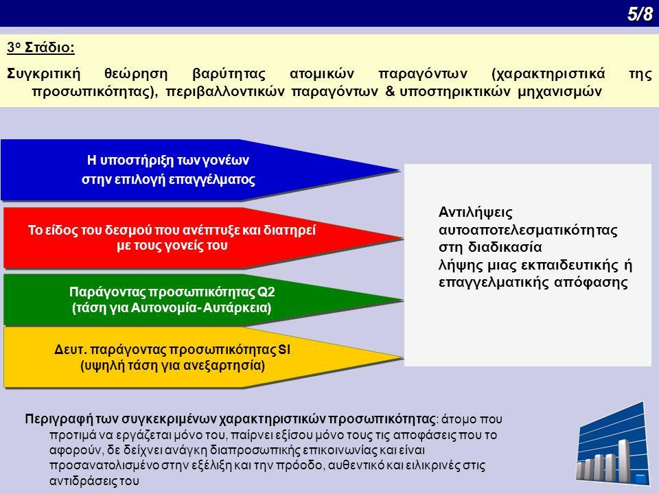 5/8 5/8 3 ο Στάδιο: Συγκριτική θεώρηση βαρύτητας ατομικών παραγόντων (χαρακτηριστικά της προσωπικότητας), περιβαλλοντικών παραγόντων & υποστηρικτικών μηχανισμών Η υποστήριξη των γονέων στην επιλογή επαγγέλματος Η υποστήριξη των γονέων στην επιλογή επαγγέλματος Το είδος του δεσμού που ανέπτυξε και διατηρεί με τους γονείς του Το είδος του δεσμού που ανέπτυξε και διατηρεί με τους γονείς του Παράγοντας προσωπικότητας Q2 (τάση για Αυτονομία- Αυτάρκεια) Παράγοντας προσωπικότητας Q2 (τάση για Αυτονομία- Αυτάρκεια) Δευτ.