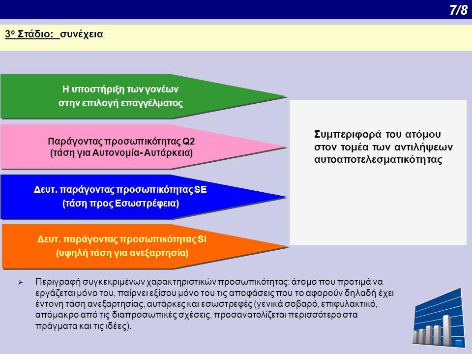 7/8 7/8 3 ο Στάδιο: συνέχεια Συμπεριφορά του ατόμου στον τομέα των αντιλήψεων αυτοαποτελεσματικότητας Η υποστήριξη των γονέων στην επιλογή επαγγέλματος Η υποστήριξη των γονέων στην επιλογή επαγγέλματος Παράγοντας προσωπικότητας Q2 (τάση για Αυτονομία- Αυτάρκεια) Παράγοντας προσωπικότητας Q2 (τάση για Αυτονομία- Αυτάρκεια) Δευτ.