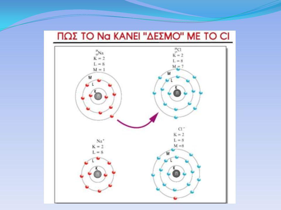 Παρατηρήστε τις αλλαγές του μεγέθους κατά την μετατροπή ατόμων σε ιόντα σχηματισμός ιοντικού κρυστάλλου