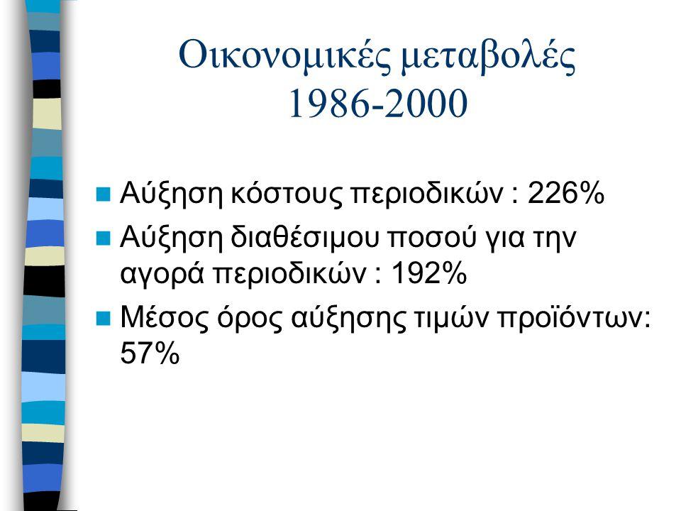 Οικονομικές μεταβολές 1986-2000 Αύξηση κόστους περιοδικών : 226% Αύξηση διαθέσιμου ποσού για την αγορά περιοδικών : 192% Μέσος όρος αύξησης τιμών προϊ