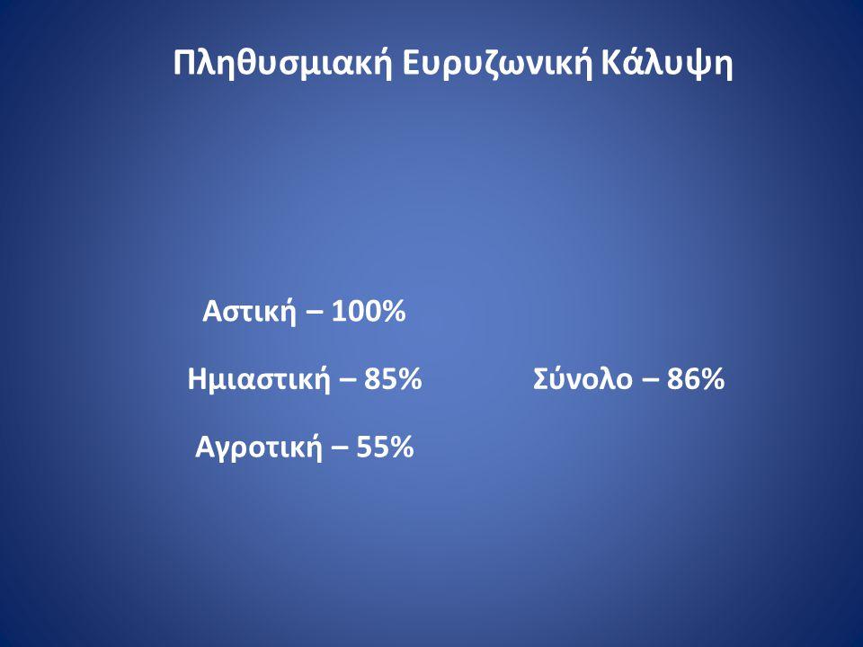 Αστική – 100% Ημιαστική – 85% Αγροτική – 55% Σύνολο – 86% Πληθυσμιακή Ευρυζωνική Κάλυψη