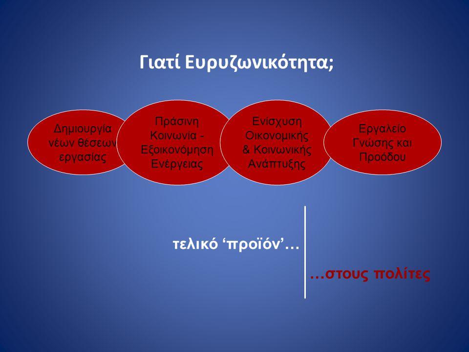 Παραγωγικότητα Απασχόληση Ανταγωνιστικότητα Καινοτομία Επενδύσεις σε ευρυζωνικές υποδομές Ταυτόχρονη θετική επίδραση σε