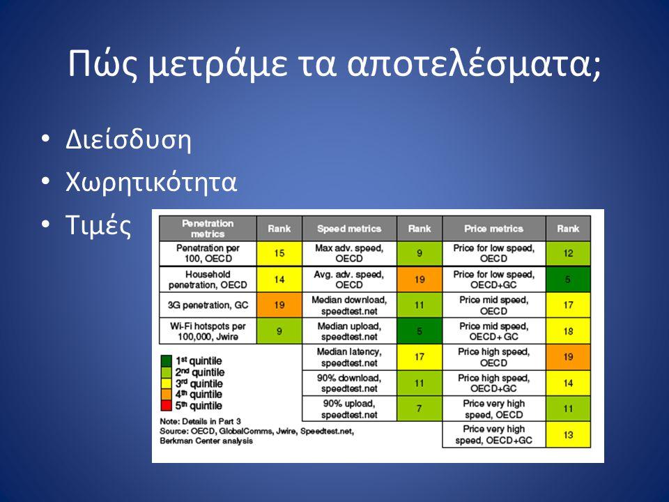 Ευρυζωνικότητα ΠΑΝΤΟΥ Δέσμη δράσεων με διπλό στόχο: – Όλοι οι Έλληνες να έχουν πρόσβαση σε ευρυζωνικές υποδομές και υπηρεσίες – Ομαλή μετάβαση σε νέα δίκτυα υπερ-υψηλών ταχυτήτων
