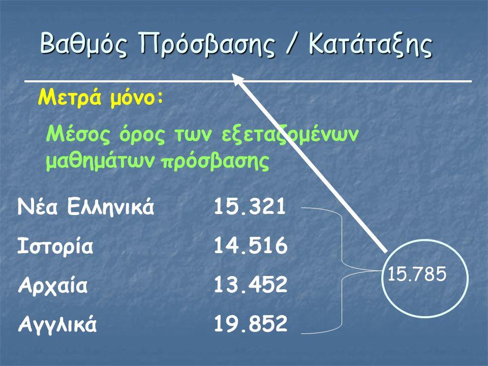 Βαθμός Πρόσβασης / Κατάταξης Μέσος όρος των εξεταζομένων μαθημάτων πρόσβασης Νέα Ελληνικά15.321 Ιστορία14.516 Αρχαία13.452 Αγγλικά19.852 15.785 Μετρά