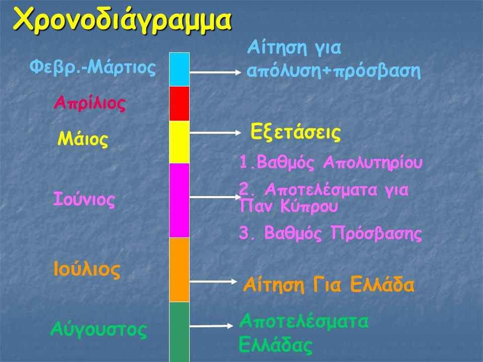 Χρονοδιάγραμμα Αίτηση για απόλυση+πρόσβαση Εξετάσεις 1.Βαθμός Απολυτηρίου 2. Αποτελέσματα για Παν Κύπρου 3. Βαθμός Πρόσβασης Αίτηση Για Ελλάδα Αποτελέ