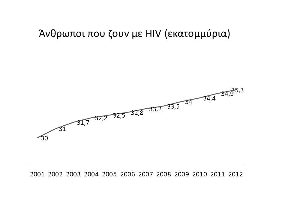 Άνθρωποι με πρόσβαση σε θεραπεία (εκατομμύρια) Το AIDS με νούμερα 2012 Θάνατοι από AIDS Νέες HIV μολύνσεις Νέες μολύνσεις (παιδιά)