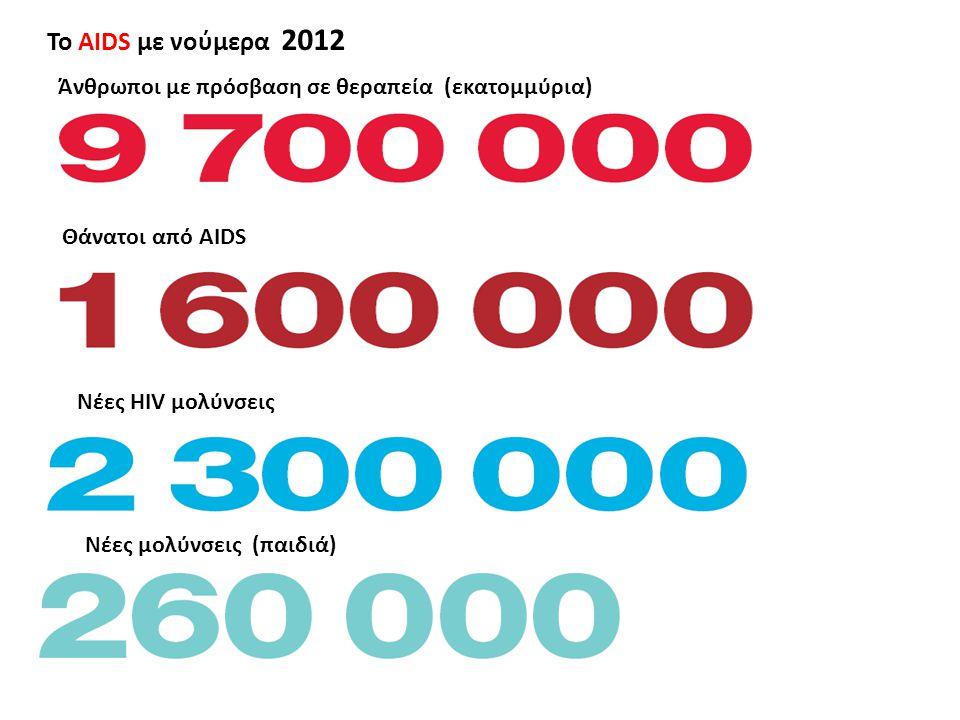 Το AIDS με νούμερα Νέες μολύνσεις Νέες HIV μολύνσεις Θάνατοι από AIDS Άνθρωποι με πρόσβαση σε (παιδιά) (εκατομμύρια) σε θεραπεία (εκατομμύρια)