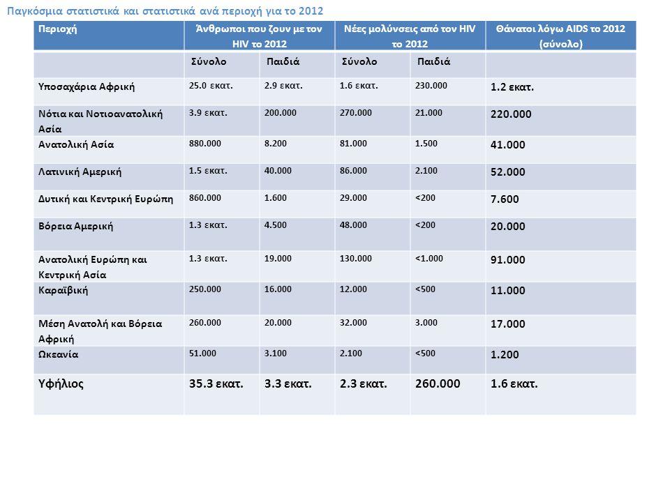 Περιοχή Άνθρωποι που ζουν με τον ΗIV το 2012 Νέες μολύνσεις από τον HIV το 2012 Θάνατοι λόγω AIDS το 2012 (σύνολο) ΣύνολοΠαιδιάΣύνολοΠαιδιά Υποσαχάρια Αφρική 25.0 εκατ.2.9 εκατ.1.6 εκατ.230.000 1.2 εκατ.