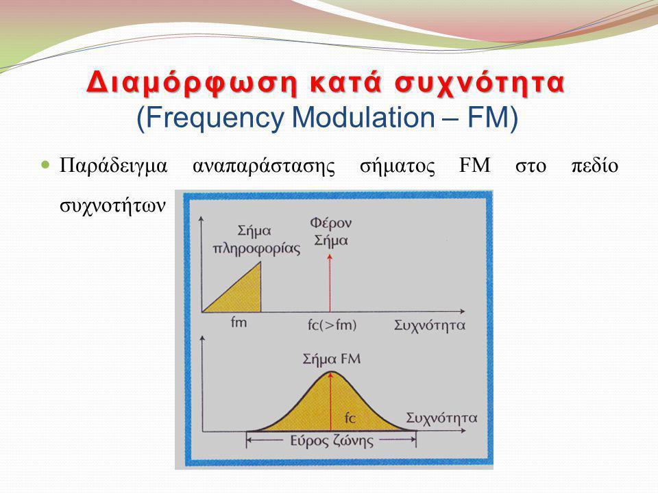 Διαμόρφωση κατά συχνότητα Διαμόρφωση κατά συχνότητα (Frequency Modulation – FM) Παράδειγμα αναπαράστασης σήματος FM στο πεδίο συχνοτήτων