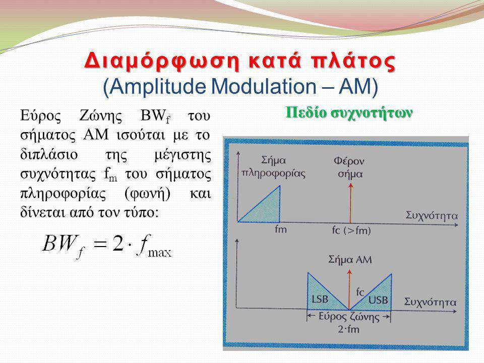Διαμόρφωση κατά πλάτος Διαμόρφωση κατά πλάτος (Amplitude Modulation – AM) Άσκηση: Υπολογίστε το εύρος ζώνης ενός ΑΜ σήματος, όταν το σήμα πληροφορίας έχει συχνότητα 8 kHz.