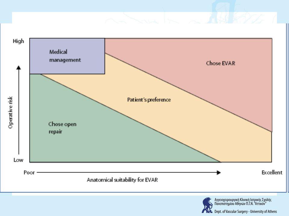 ΔΙΕΓΧΕΙΡΗΤΙΚΗ ΘΝΗΤΟΤΗΤΑ Bown et al . British Journal of Surgery 2002;89:714-717