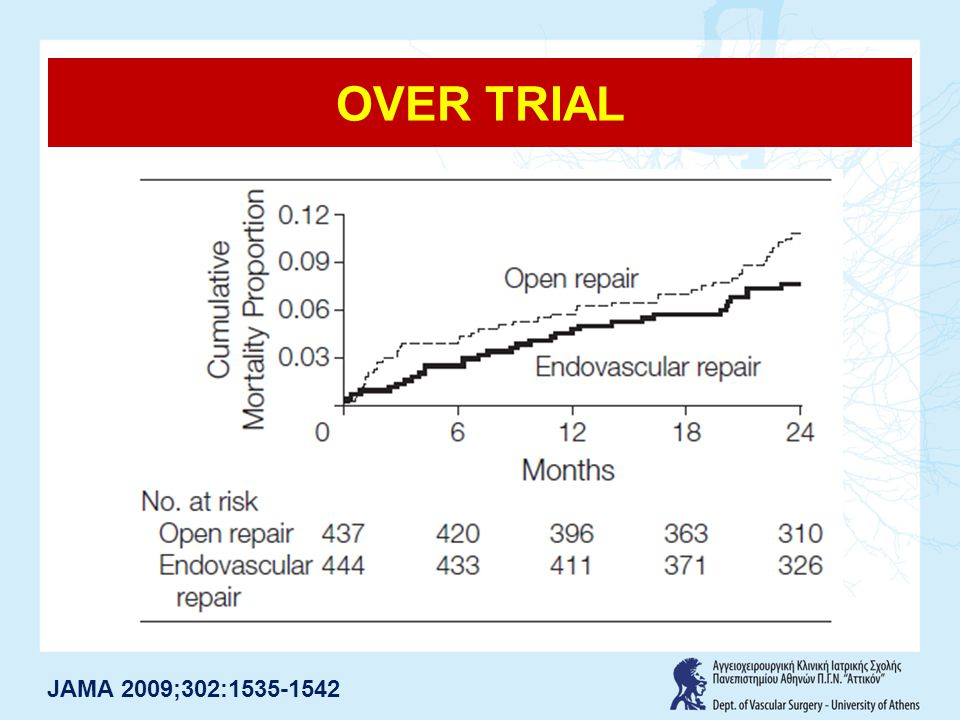 OVER TRIAL JAMA 2009;302:1535-1542