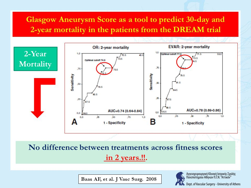 Glasgow Aneurysm Score as a tool to predict 30-day and 2-year mortality in the patients from the DREAM trial Baas AF, et al.